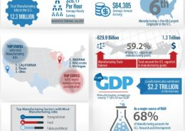 Facts about US Manufacturing Infographic - GO.Remke.com
